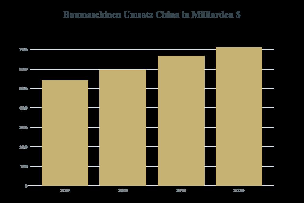 Baumaschinen Umsatz China in Milliarden $